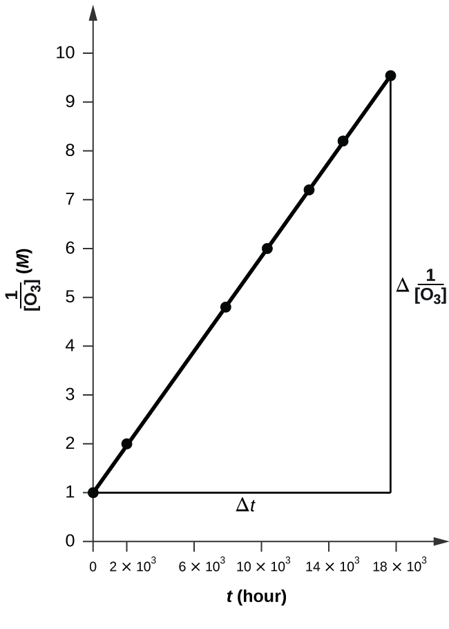 """A graph is shown with the label, """"t ( h ,)"""" on the x-axis and, """"1 divided by [ O subscript 3 ] M,"""" on the y-axis. The x-axis shows markings at 0, 2 times 10 superscript 3, 6 times 10 superscript 3, 10 time 10 superscript 3, 14 times 10 superscript 3, and 18 times 10 superscript 3. The y-axis shows markings beginning at 0, increasing by 1 up to and including 9. An increasing linear trend line is drawn through seven points at the coordinates: (0, 1.00), (2.0 times 10 superscript 3, 2.01), (7.6 times 10 superscript 3, 4.83), (1.00 times 10 superscript 4, 6.02), (1.23 times 10 superscript 4 , 6.02), (1.43 times 10 superscript 4, 8.20) and (1.70 times 10 superscript 4, 9.52). A horizontal line segment is drawn through the first point and a vertical line segment is similarly drawn through the last point to make a right triangle on the graph. The horizontal leg of the triangle is labeled """" capital delta t."""" The vertical leg is labeled """"capital delta 1 divided by [ O subscript 3 ]."""""""