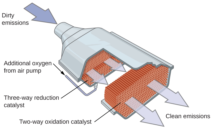 "An image is shown of a catalytic converter. At the upper left, a blue arrow pointing into a pipe that enters a larger, widened chamber is labeled, ""Dirty emissions."" A small black arrow that points to the lower right is positioned along the upper left side of the widened region. This arrow is labeled, ""Additional oxygen from air pump."" The image shows the converter with the upper surface removed, exposing a red-brown interior. The portion of the converter closest to the dirty emissions inlet shows small, round components in an interior layer. This layer is labeled ""Three-way reduction catalyst."" The middle region shows closely packed small brown rods that are aligned parallel to the dirty emissions inlet pipe. The final quarter of the interior of the catalytic converter again shows a layer of closely packed small red brown circles. Two large light grey arrows extend from this layer to the open region at the lower right of the image to the label ""Clean emissions."""