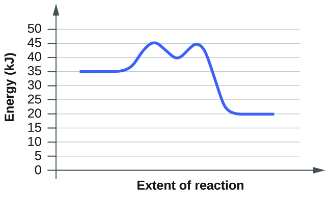 "In this figure, a graph is shown. The x-axis is labeled, ""Extent of reaction,"" and the y-axis is labeled, ""Energy (k J)."" A blue curve is shown. It begins with a horizontal segment at about 35. The curve then rises sharply near the middle to reach a maximum of about 45, then sharply falls to about 40, again rises to about 45 and falls to another horizontal segment at about 20."