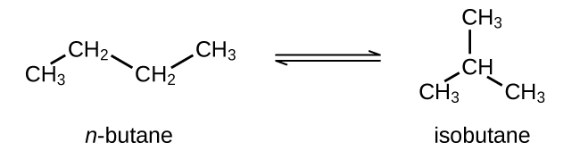 """Three Lewis structures are shown. The first is labeled, """"n dash Butane,"""" and has a C H subscript 3 single bonded to a C H subscript 2 group. This C H subscript 2 group is single bonded to another C H subscript 2 group which is single bonded to a C H subscript 3 group. The second is labeled, """"iso dash Butane,"""" and is composed of a C H group single bonded to three C H subscript 3 groups. The third structure shows a chain of atoms: """"C H subscript 3, C H subscript 2, C H subscript 2, C H subscript 3,"""" a double-headed arrow, then a carbon atom single bonded to three C H subscript 3 groups as well as a hydrogen atom."""
