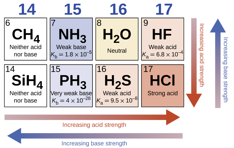 143 Relative Strengths Of Acids And Bases Chemistry