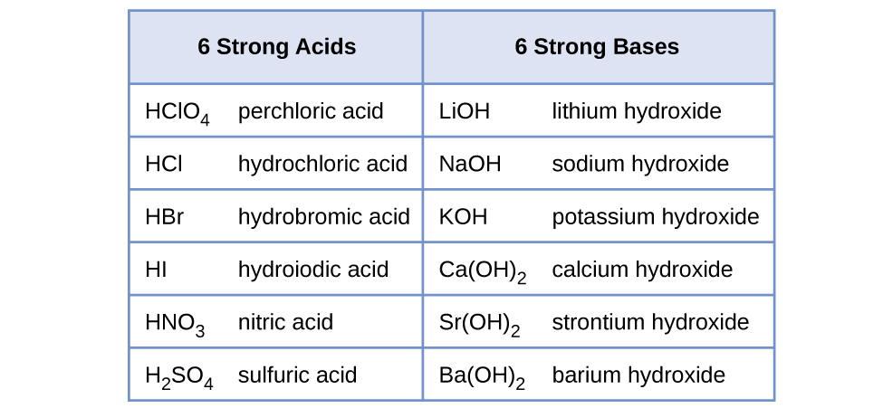 143 relative strengths of acids and bases chemistry this table has seven rows and two columns the first row is a header row urtaz Gallery