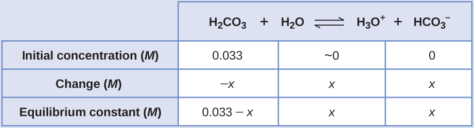 """This table has two main columns and four rows. The first row for the first column does not have a heading and then has the following in the first column: Initial concentration ( M ), Change ( M ), Equilibrium constant ( M ). The second column has the header of """"H subscript 2 C O subscript 3 plus sign H subscript 2 O equilibrium arrow H subscript 3 O superscript positive sign plus sign H C O subscript 3 superscript negative sign."""" Under the second column is a subgroup of three columns and three rows. The first column has the following: 0.033, negative sign x, 0.033 minus sign x. The second column has the following: approximately 0, x, x. The third column has the following: 0, x, x."""