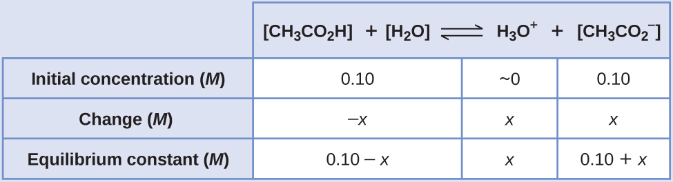 "This table has two main columns and four rows. The first row for the first column does not have a heading and then has the following in the first column: Initial concentration ( M ), Change ( M ), Equilibrium ( M ). The second column has the header of ""[ C H subscript 3 C O subscript 2 H ] [ H subscript 2 O ] equilibrium arrow H subscript 3 O superscript plus sign [ C H subscript 3 C O subscript 2 superscript negative sign ]."" Under the second column is a subgroup of four columns and three rows. The first column has the following: 0.10, negative x, 0.10 minus sign x. The second column is blank. The third column has the following: approximately 0, x, x. The fourth column has the following: 0.10, x, 0.10 plus sign x."