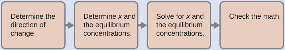 "Four tan rectangles are shown that are connected with right pointing arrows. The first is labeled ""Determine the direction of change."" The second is labeled ""Determine x and the equilibrium concentrations."" The third is labeled ""Solve for x and the equilibrium concentrations."" The fourth is labeled ""Check the math."""