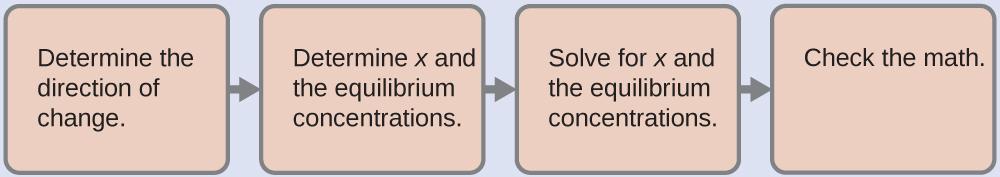 15 1 Precipitation and Dissolution – Chemistry