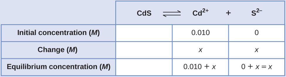 """This table has two main columns and four rows. The first row for the first column does not have a heading and then has the following in the first column: Initial concentration ( M ), Change ( M ), and Equilibrium concentration ( M ). The second column has the header, """"C d S equilibrium arrow C d to the second power plus S to the second power superscript negative sign."""" Under the second column is a subgroup of three rows and three columns. The first column is blank. The second column has the following: 0.010, x, 0.010 plus x. The third column has the following: 0, x, 0 plus x equals x."""