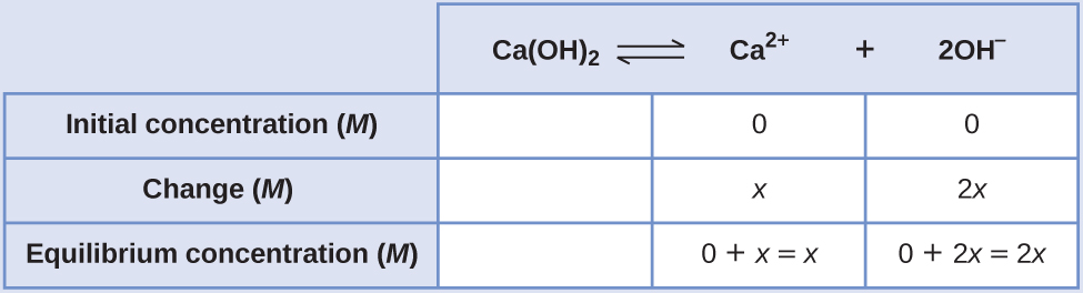 15.1 Precipitation And Dissolution | Chemistry