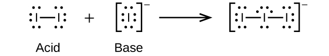 This figure illustrates a chemical reaction using structural formulas. On the left, two I atoms, each with 3 unshared electron pairs, are joined with a single bond. Following a plus sign is another structure which has an I atom with four pairs of electron dots and a superscript negative sign. Following a right pointing arrow is a structure in brackets that has three I atoms connected in a line with single bonds. The two end I atoms have three unshared electron dot pairs and the I atom at the center has two unshared electron pairs. Outside the brackets is a superscript negative sign.