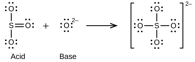 This figure illustrates a chemical reaction using structural formulas. On the left is a structure which has an S atom at the center. O atoms are single bonded above and below. These O atoms have three electron dot pairs each. To the right of the S atom is a double bonded O atom which has two pairs of electron dots. Following a plus sign is an O atom which is surrounded by four electron dot pairs and has a superscript 2 negative. Following a right pointing arrow is a structure in brackets that has a central S atom to which 4 O atoms are connected with single bonds above, below, to the left, and to the right. Each of the O atoms has three pairs of electron dots. Outside the brackets is a superscript 2 negative.