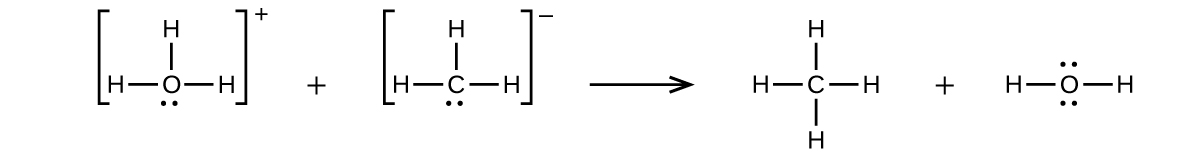 This figure represents a chemical reaction using structural formulas. A structure is shown in brackets on the left which is composed of a central O atom with one unshared electron pair and three single bonded H atoms to the left, right, and above the atom. Outside the brackets to the right is a superscript plus sign. Following a plus sign, is another structure in brackets composed of a central C atom with one unshared electron pair and three single bonded H atoms to the left, right, and above the atom. Outside the brackets to the right is a superscript negative sign. Following a right pointing arrow is a structure with a central C atom with H atoms single bonded above, below, left and right. Following a plus sign is a structure with a central O atom with two unshared electron pairs and two H atoms connected with single bonds.