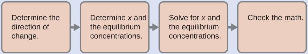 """Four boxes are shown side by side, with three right facing arrows connecting them. The first box contains the text """"Determine the direction of change."""" The second box contains the text """"Determine x and the equilibrium concentrations."""" The third box contains the text """"Solve for x and the equilibrium concentrations."""" The fourth box contains the text """"Check the math."""""""