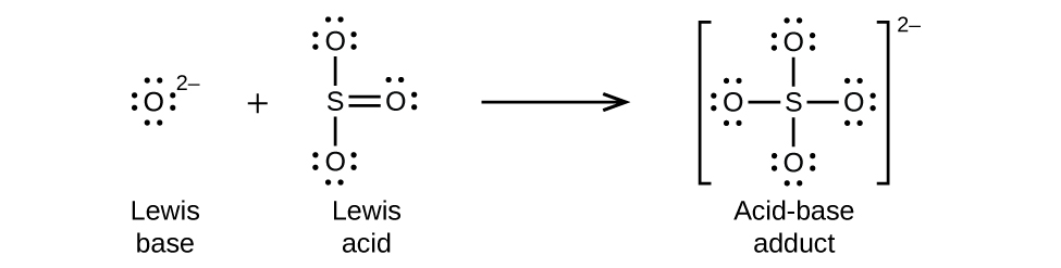"""This figure illustrates a chemical reaction using structural formulas. On the left, an O atom is surrounded by four electron dot pairs and has a superscript 2 negative. This structure is labeled below as """"Lewis base."""" Following a plus sign is another structure which has an S atom at the center. O atoms are single bonded above and below. These O atoms have three electron dot pairs each. To the right of the S atom is a double bonded O atom which has two pairs of electron dots. This structure is labeled below as """"Lewis acid."""" Following a right pointing arrow is a structure in brackets that has a central S atom to which 4 O atoms are connected with single bonds above, below, to the left, and to the right. Each of the O atoms has three pairs of electron dots. Outside the brackets is a superscript 2 negative. This structure is labeled below as """"Acid-base adduct."""""""