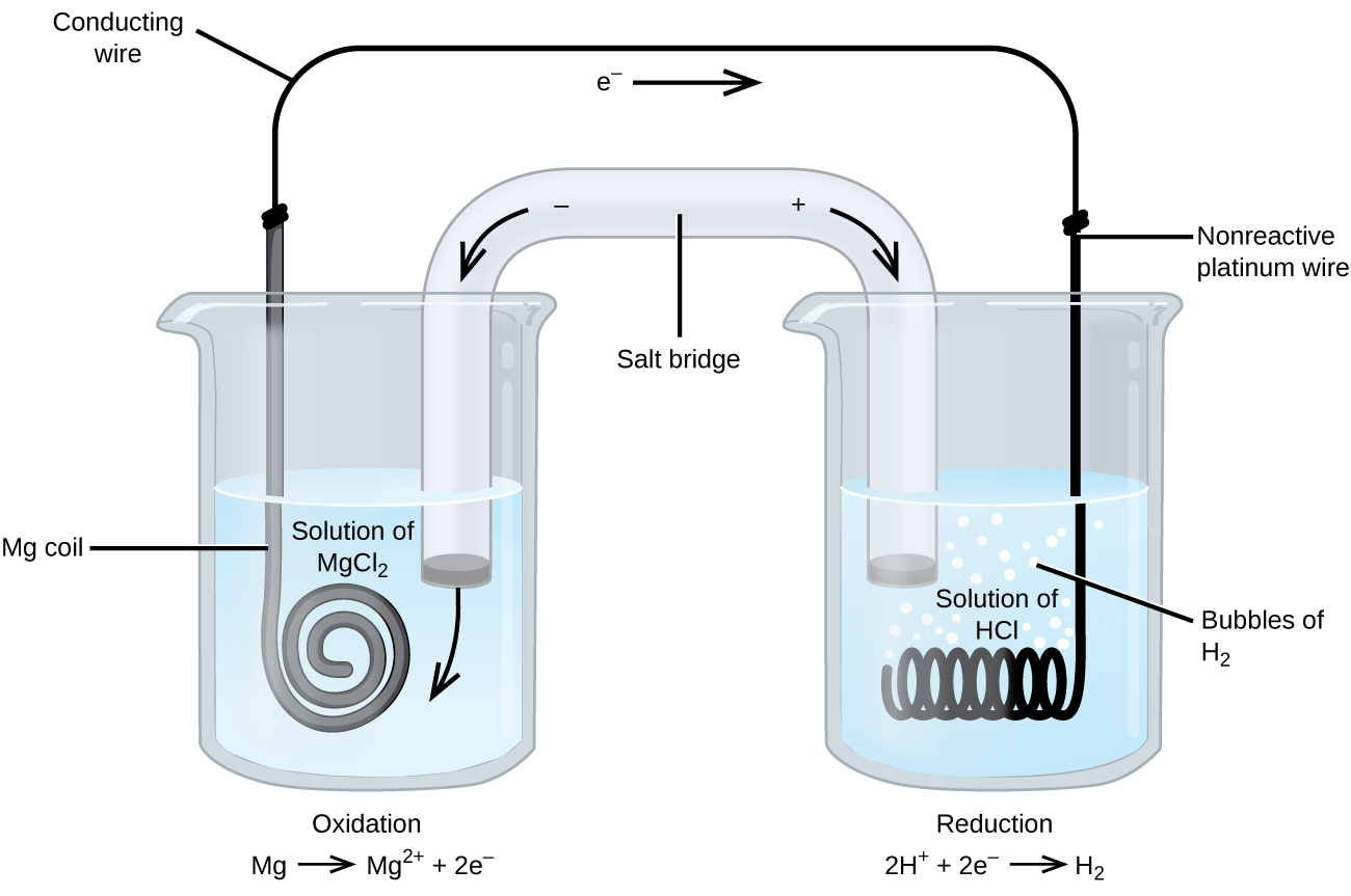 172 Galvanic Cells Chemistry Load Cell Diagram This Figure Contains A Of An Electrochemical Two Beakers Are Shown Each