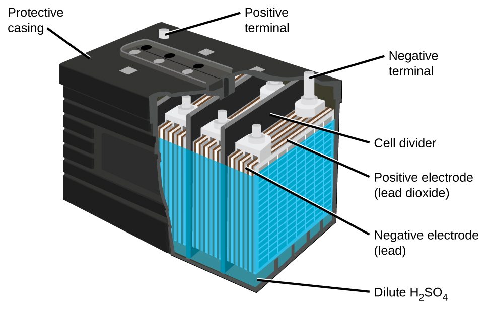 175 batteries and fuel cells chemistry a diagram of a lead acid battery is shown a black outer casing which ccuart