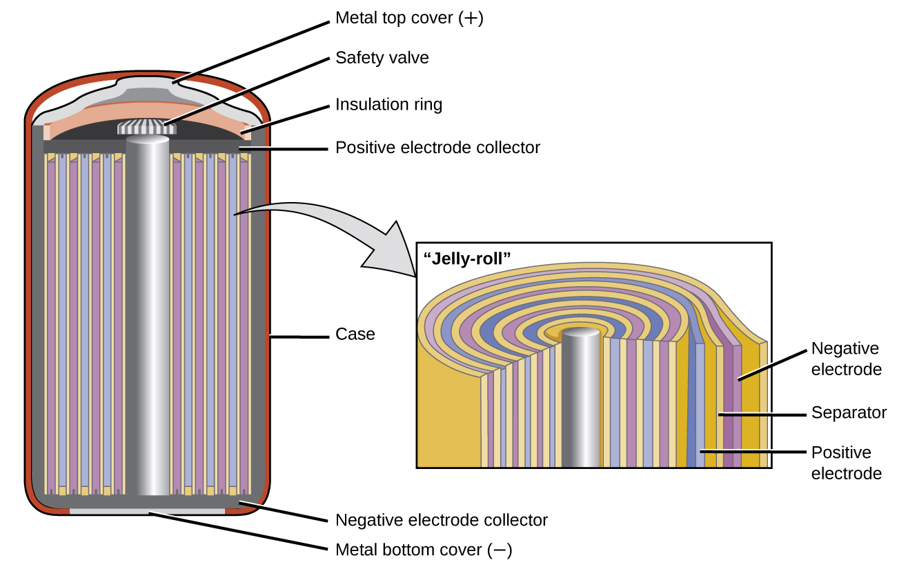 175 batteries and fuel cells chemistry a diagram is shown of a cross section of a nickel cadmium battery this battery ccuart Images