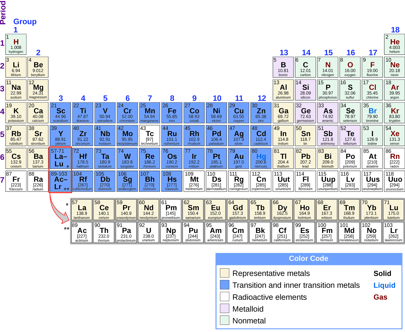 The Periodic Table Of Elements Is Shown 18 Columns Are Labeled Group