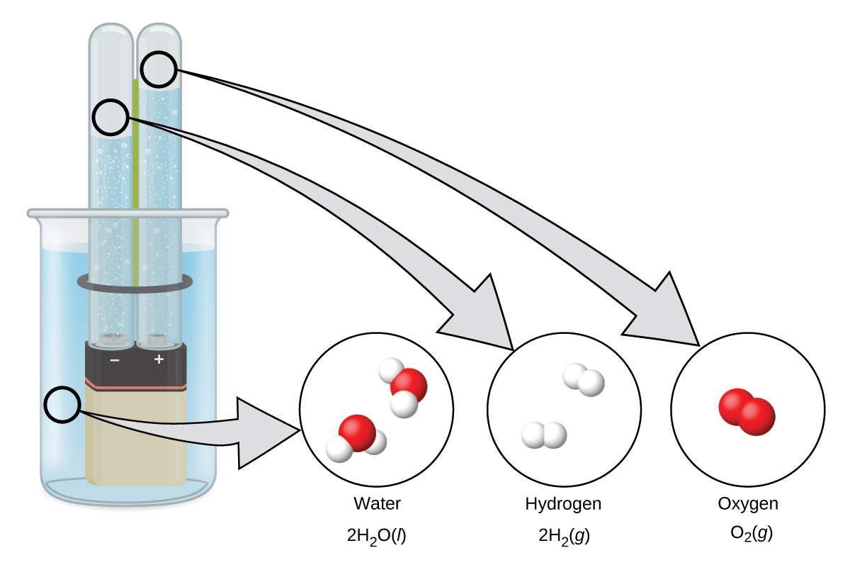 185 Occurrence Preparation And Compounds Of Hydrogen Chemistry