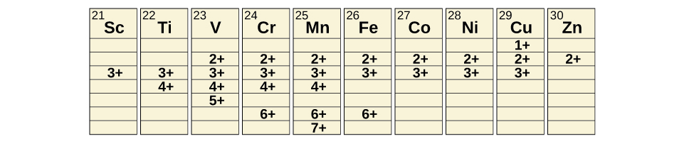 191 occurrence preparation and properties of transition metals a table is shown with 10 columns and 8 rows the first row is the figure 3 transition metals urtaz Image collections