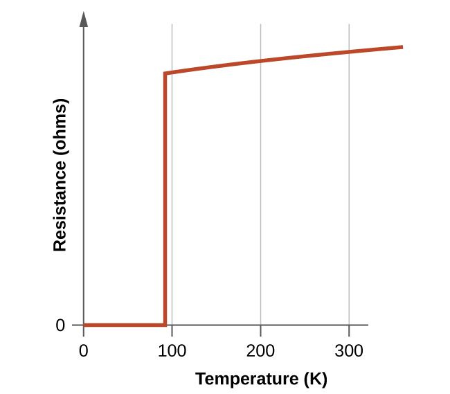 "A graph is shown. ""Temperature (K)"" appears on the horizontal axis, with axis labels present at 0, 100, 200, and 300. The vertical axis is labeled, ""Resistance."" This axis begins at 0 and no additional markings are given. The upper end of this axis is terminated with an arrow head pointing upward unlike the horizontal axis. From the origin, a red line segment extends right to a point just left of 100 K. From this point, the plot continues with a vertical red line segment about five sixths of the way to the top of the graph. From the top of this line segment, another red line segment extends up and nearly to the top of the graph to the right."