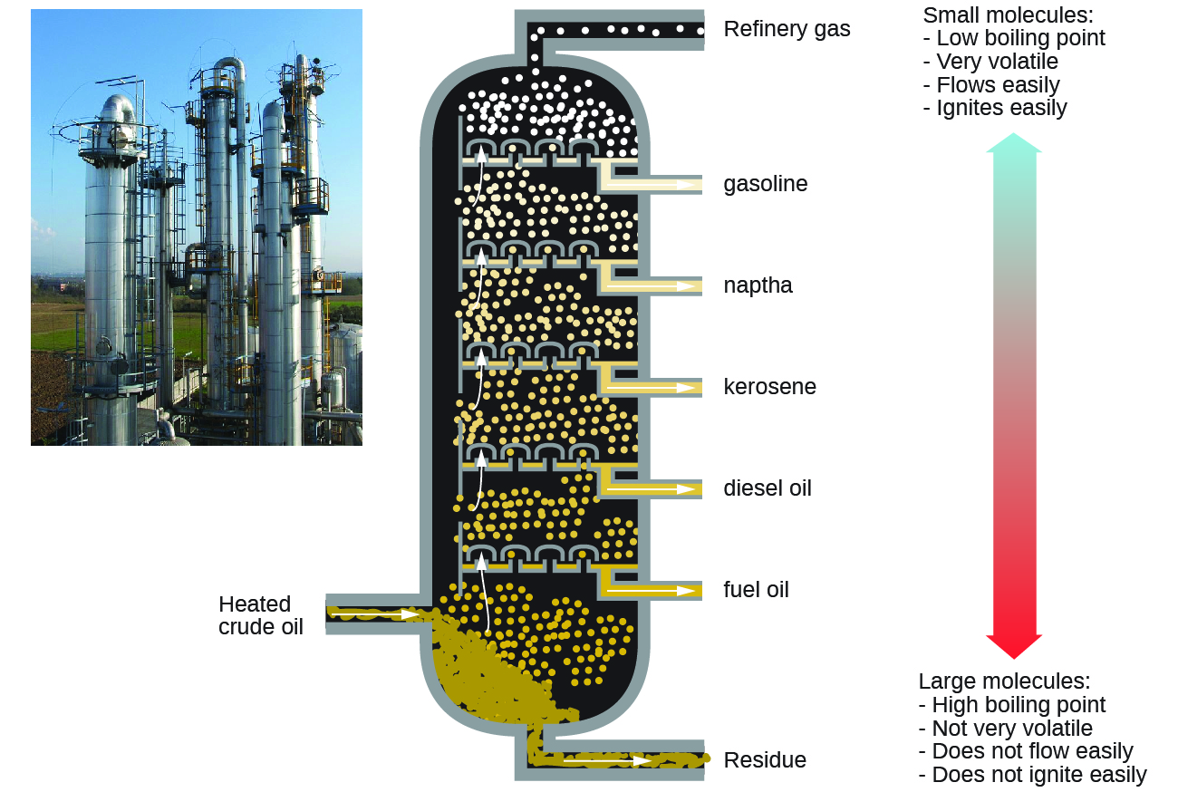 201 Hydrocarbons Chemistry Chemical Furnace Schematic This Figure Contains A Photo Of Refinery Showing Large Columnar Structures Diagram