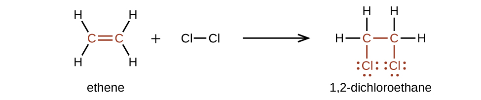 This diagram illustrates the reaction of ethene and C l subscript 2 to form 1 comma 2 dash dichloroethane. In this reaction, the structural formula of ethane is shown. It has a double bond between the two C atoms with two H atoms bonded to each C atom plus C l bonded to C l. This is shown on to the left of an arrow. The two C atoms and the double bond between them are shown in red. To the right of the arrow, the 1 comma 2 dash dichloroethane molecule is shown. It has only single bonds and each C atom has a C l with three pairs of electron dots bonded beneath it. The C and C l atoms, single bond between them, and electron pairs are shown in red. Each C atom also has two H atoms bonded to it.