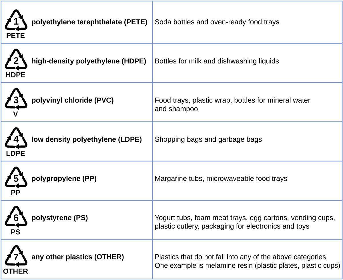 201 hydrocarbons chemistry this table shows recycling symbols names and uses of various types of plastics biocorpaavc Choice Image