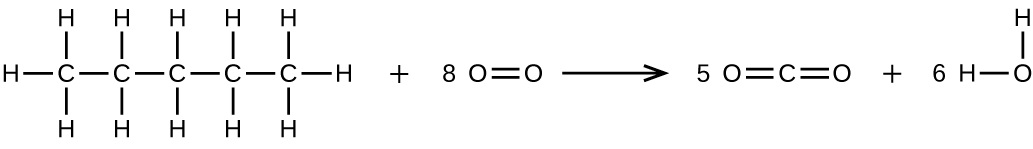 A reaction is shown. On the left, a five C atom hydrocarbon chain is shown with all single bonds between C atoms. Each C atom is bonded to an H atom above and below it. The two C atoms at either end of the chain each have a third H atom bonded to them. A plus sign is shown followed by 8 O double bond O. To the right of the reaction arrow appears 5 followed by O double bond C double bond O plus 6 O bonded to two H atoms.