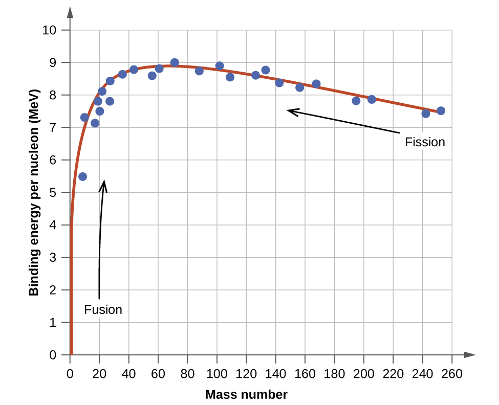 difference between nuclear fission and fusion with example pdf