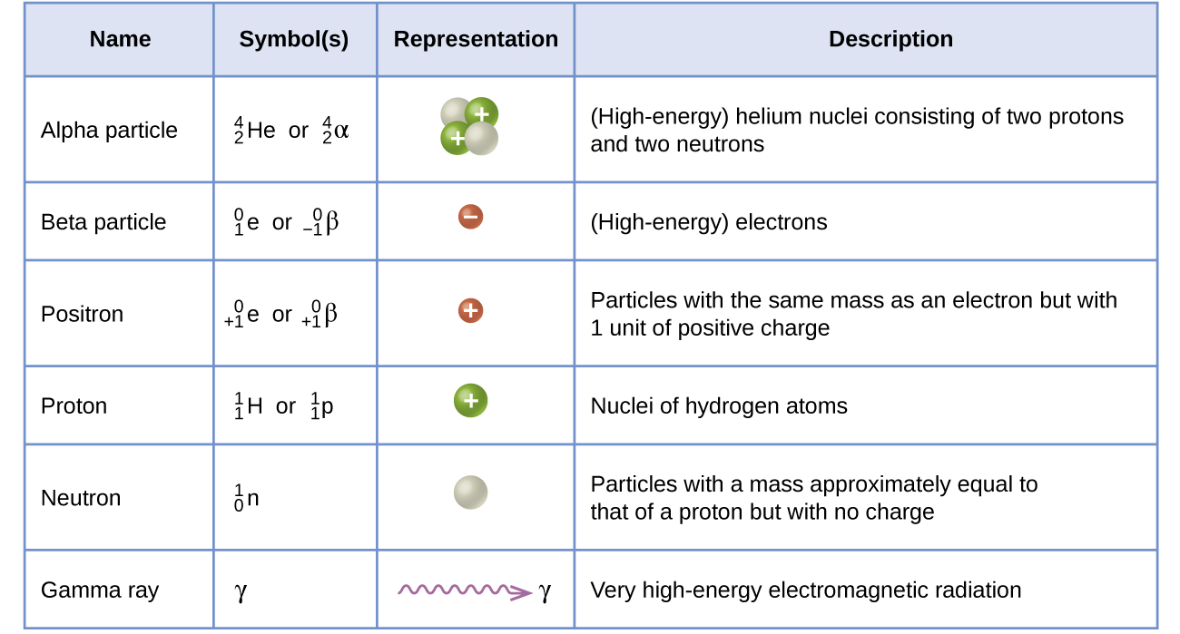 212 Nuclear Equations Chemistry