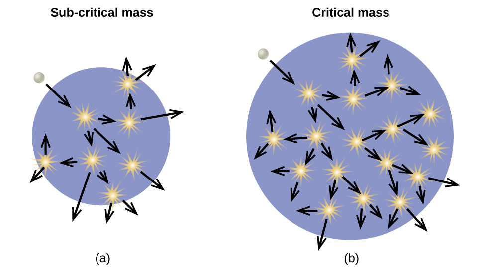"The images are shown and labeled ""a,"" ""b"" and ""c."" Image a, labeled ""Sub-critical mass,"" shows a blue circle background with a white sphere near the outer, top, left edge of the circle. A downward, right-facing arrow indicates that the white sphere enters the circle. Seven small, yellow starbursts are drawn in the blue circle and each has an arrow facing from it to outside the circle, in seemingly random directions. Image b, labeled ""Critical mass,"" shows a blue circle background with a white sphere near the outer, top, left edge of the circle. A downward, right-facing arrow indicates that the white sphere enters the circle. Seventeen small, yellow starbursts are drawn in the blue circle and each has an arrow facing from it to outside the circle, in seemingly random directions. Image c, labeled ""Critical mass from neutron deflection,"" shows a blue circle background, lying in a larger purple circle, with a white sphere near the outer, top, left edge of the purple circle. A downward, right-facing arrow indicates that the white sphere enters both of the circles. Thirteen small, yellow starbursts are drawn in the blue circle and each has an arrow facing from it to outside the blue circle, and a couple outside of the purple circle, in seemingly random directions."