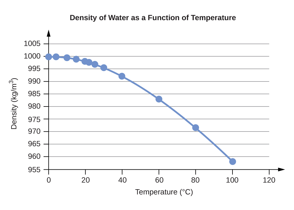 """A line graph is titled """"Density of Water as a Function of Temperature."""" The x-axis is titled """"Temperature, degrees Celsius,"""" and the y-axis is titled """"Density, Kilograms per cubic meter."""" A line connects plot points at the coordinates 0 and 999.8395, 4 and 999.9720, 10 and 999.7026, 15 and 999.1026, 20 and 998.2071, 22 and 997.7735, 25 and 997.0479, 30 and 995.6502, 40 and 992.2, 60 and 983.2, 80 and 971.8, and 100 and 958.4."""