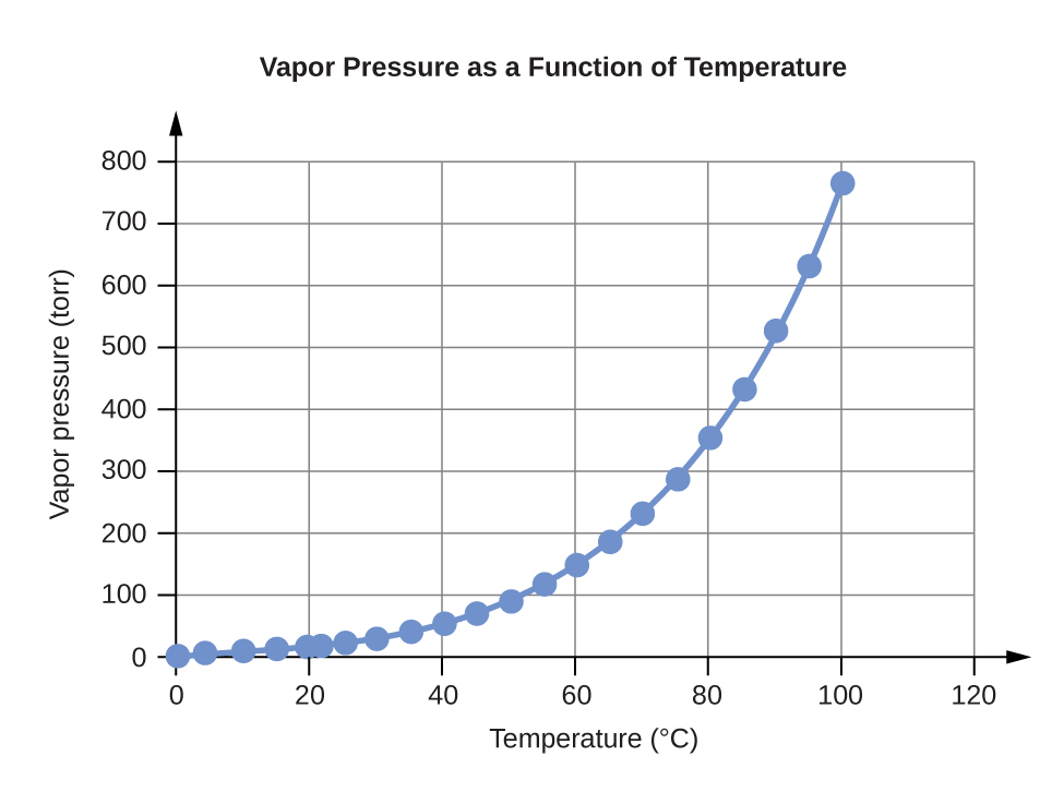 """A line graph is titled """"Vapor Pressure as a Function of Temperature."""" The x-axis is titled """"Temperature, degrees Celsius,"""" and the y-axis is titled """"Vapor pressure, torr."""" A line connects plot points at the coordinates 0 and 4.6, 4 and 6.1, 10 and 9.2, 15 and 12.8, 20 and 17.5, 22 and 19.8, 25 and 23.8, 30 and 31.8, 35 and 42.2, 40 and 55.3, 45 and 71.9, 50 and 92.5, 55 and 118.0, 60 and 149.4, 65 and 187.5, 70 and 233.7, 75 and 289.1, 80 and 355.1, 85 and 433.6, 90 and 525.8, 95 and 633.9, and 100 and 760.0."""