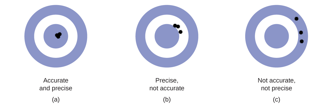 Figures A through C each show targets with holes where the arrows hit. The archer in figure A was both accurate and precise as all 3 arrows are clustered in the center of the target. In figure B, the archer is precise but not accurate, as all 3 arrows are clustered together but to the upper right of the center of the target. In Figure C, the archer is neither accurate nor precise as the 3 holes are not close together and are located both to the upper right and right of the target.
