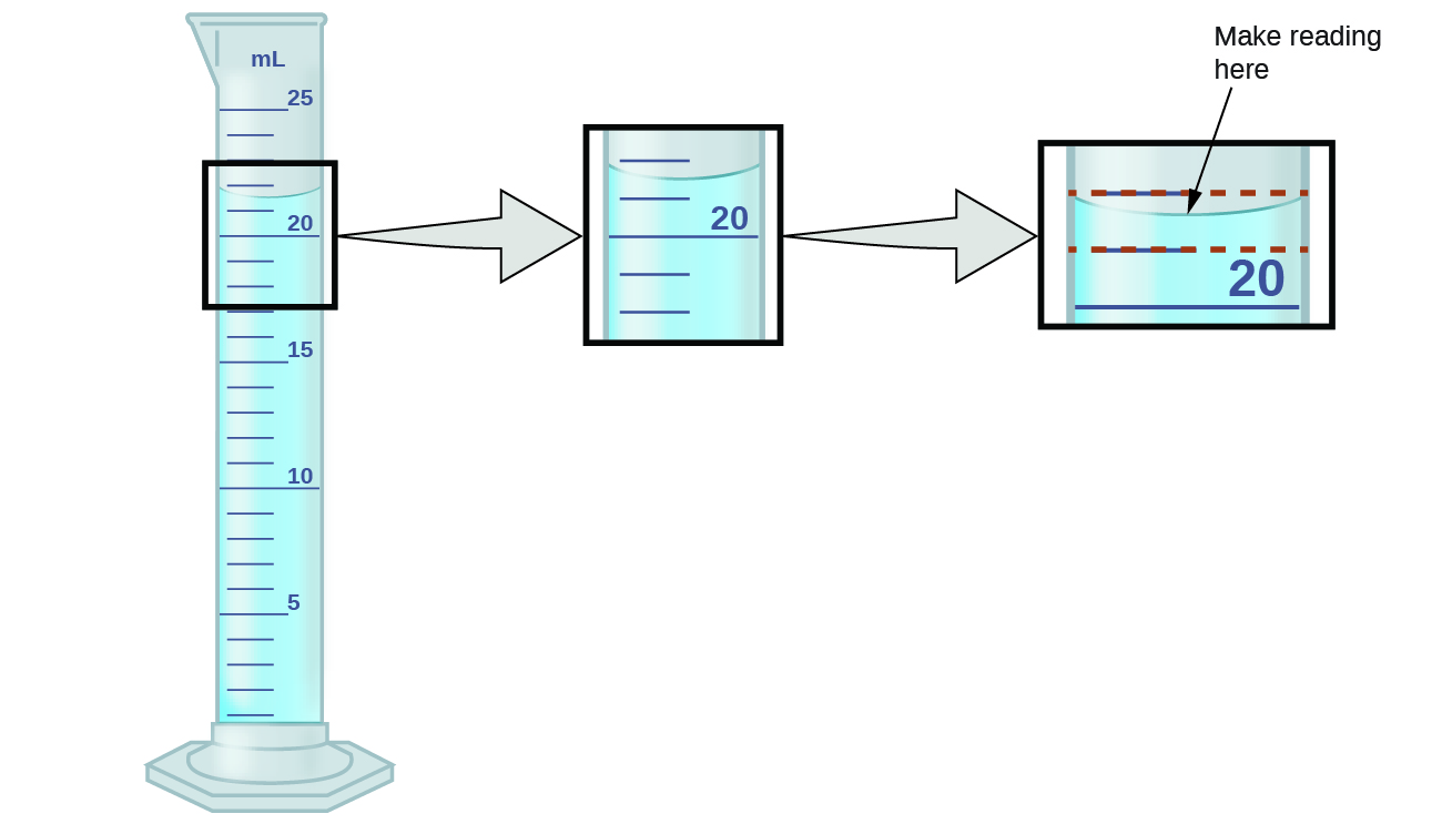 This diagram shows a 25 milliliter graduated cylinder filled with about 20.8 milliliters of fluid. The diagram zooms in on the meniscus, which is the curved surface of the water that is visible when the graduated cylinder is viewed from the side. You make the reading at the lowest point of the curve of the meniscus.