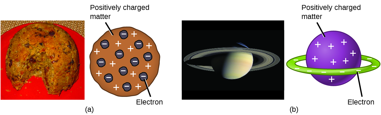 Figure A shows a photograph of plum pudding, which is a thick, almost spherical cake containing raisins throughout. To the right, an atom model is round and contains negatively charged electrons embedded within a sphere of positively charged matter. Figure B shows a photograph of the planet Saturn, which has rings. To the right, an atom model is a sphere of positively charged matter encircled by a ring of negatively charged electrons.