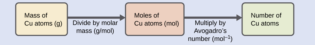 """A diagram of three boxes connected by a right-facing arrow in between each is shown. The box on the left contains the phrase, """"Mass of C u atoms ( g ),"""" the middle box reads, """"Moles of C u atoms ( mol ),"""" while the one on the right contains the phrase, """"Number of C u atoms."""" There is a phrase under the left arrow that says """"Divide by molar mass (g / mol),"""" and under the right arrow it states, """"Multiply by Avogadro's number ( mol superscript negative one )."""""""