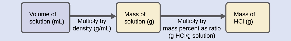Other Units for Solution Concentrations – Chemistry 2e