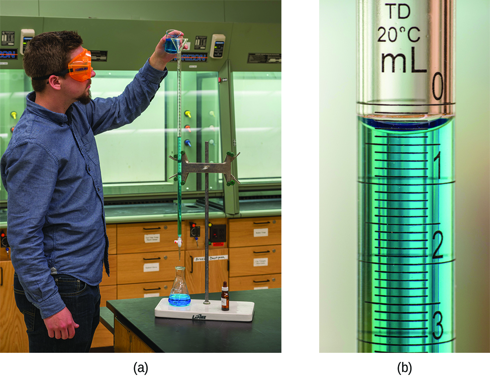 Two pictures are shown. In a, a person is shown pouring a liquid from a small beaker into a buret. The person is wearing goggles and gloves as she transfers the solution into the buret. In b, a close up view of the markings on the side of the buret is shown. The markings for 10, 15, and 20 are clearly shown with horizontal rings printed on the buret. Between each of these whole number markings, half markings are also clearly shown with horizontal line segment markings.