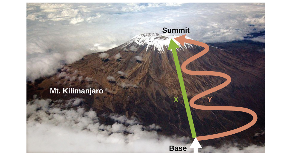 """An aerial photo depicts a view of Mount Kilimanjaro. A straight, green arrow labeled X is drawn from the term """"base,"""" written at the bottom of the mountain, to the term """"Summit,"""" written at the top of the mountain. Another arrow labeled Y is draw from the base to the summit alongside the green arrow, but this arrow is pink and has three large S-shaped curves along its length."""