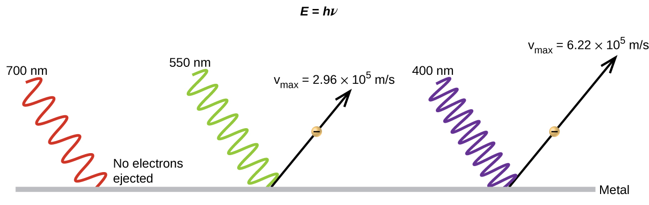 """The figure includes three diagrams of waves approaching a flat, horizontal surface that is labeled, """"Metal,"""" from an angle around 45 degrees above and to the left relative to the surface. At the top of the diagram at the center is the label, """"E equals h nu."""" At the left, a sinusoidal wave reaches the surface and stops. The portion of the diagram near the flat metal surface is labeled, """"No electrons ejected,"""" and the wave is labeled, """"700 n m."""" To the right, a second similar, more compressed wave, which is labeled, """"550 n m,"""" reaches the flat surface. This time, an arrow extends up and to the right at an angle of approximately 45 degrees. A tiny yellow circle with a negative sign in it is at the center of the arrow shaft. Above this arrow is the equation, """"v subscript max equals 2.96 times 10 superscript 5 m per s."""" To the far right, a third similar, even more compressed wave, which is labeled """"400 n m"""" reaches the flat surface. This time, an arrow extends up and to the right at an angle of approximately 45 degrees. A tiny yellow circle with a negative sign in it is at the center of the arrow shaft. Above this arrow is the equation """"v subscript max equals 6.22 times 10 superscript 5 m per s."""""""