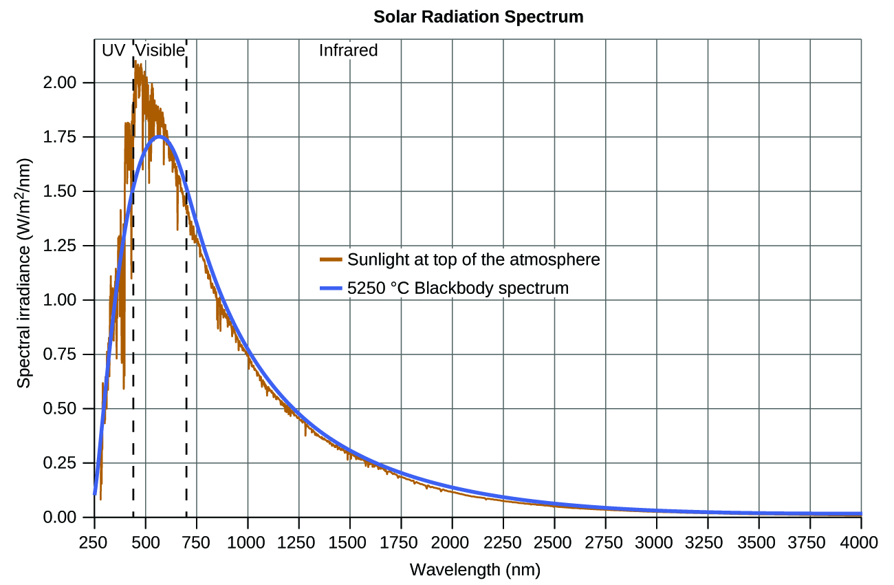 """A graph is shown with a horizontal axis labeled, """"Wavelength ( n m ),"""" and a vertical axis labeled, """"Spectral irradiance ( W divided by m superscript 2 divided by n m )."""" The horizontal axis begins at 250 and extends to 4000 with markings provided every 250 n m. Similarly, the vertical axis begins at 0.00 and extends to 2.00 with markings every 0.25 units. Two vertical dashed lines are drawn. The first appears at about 400 nanometers and the second at nearly 700 nanometers. To the left of the first of these lines, the label, """"U V,"""" appears at the top of the graph. Between these lines, the label, """"Visible,"""" appears at the top of the graph. To the right of the second of these lines, the label, """"Infrared,"""" appears at the top of the graph. A grey curve begins on the vertical axis at about 0.10. This curve increases steeply to a maximum value between the two vertical line segments of approximately 1.75 at about 625 nanometers. This curve decreases rapidly at first, then tapers off to reach a value of about 0 at the far right end of the graph. A golden colored curve traces along the same path as the grey curve, but shows a significant degree of variation in the region of the peak of the graph. In this general region, the gold curve is jagged and somewhat erratic. This curve reaches a maximum over 2.00 at around 475 nanometers. A key provided in the open space of the graph shows that the gold graph represents sunlight at the top of the atmosphere, and the grey curve represents the 5250 degrees C Blackbody spectrum."""