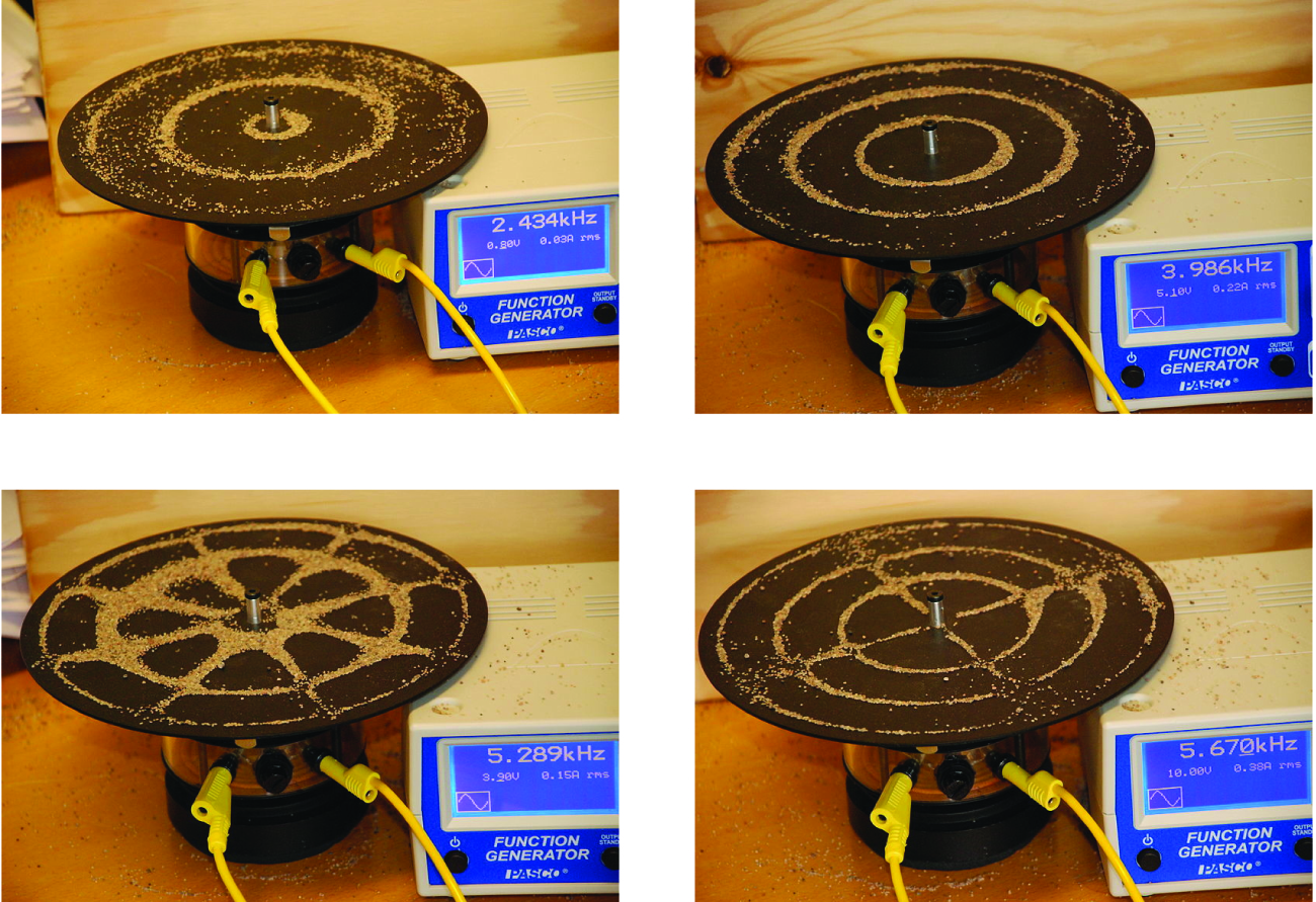 """This figure includes four images. In each image, a brown circular platform has been sprinkled with a tan powder, yellow wires connect to a cylindrical base beneath the platform. To the right of the platform is a white box with a blue front which is labeled, """"5.289 k H z Function Generator."""" The image in the top left shows three distinct rings formed from the tan powder evenly spaced from the center of the platform, with the first ring very close to the center of the platform. The box reads, """"2.434 k H z."""" The image in the top right is similar except that the rings are closer together and the central ring has a significantly greater radius than in the first diagram. In this photo, the box reads, """"3.986 k H z."""" The image at the lower left is similar to the image in the upper left except that more of the powder is present, and 8 evenly-spaced radii are formed from the tan powder on the platform, making a web-like image. In this photo, the box reads, """"5.289 k H z."""" In the lower right of the figure, the image is similar to what is shown in the upper right except that four evenly spaced radii are shown composed of the tan powder on the platform. In this photo, the box reads, """"5.670 K H z."""""""