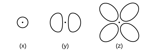 This figure contains three diagrams. In x, a circle is drawn with a dot at the center. In y, two nearly ellipsoid shapes are oriented horizontally with a dot between them. In z, four shapes like those in y are oriented in an x shape with a dot at the center.