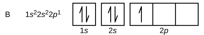 """In this figure, the element symbol B is followed by the electron configuration, """"1 s superscript 2 2 s superscript 2 2 p superscript 1."""" The orbital diagram consists of two individual squares followed by 3 connected squares in a single row. The first square is labeled below as, """"1 s."""" The second is similarly labeled, """"2 s."""" The connected squares are labeled below as, """"2 p."""" All squares not connected contain a pair of half arrows: one pointing up and the other down. The first square in the group of 3 contains a single upward pointing arrow."""