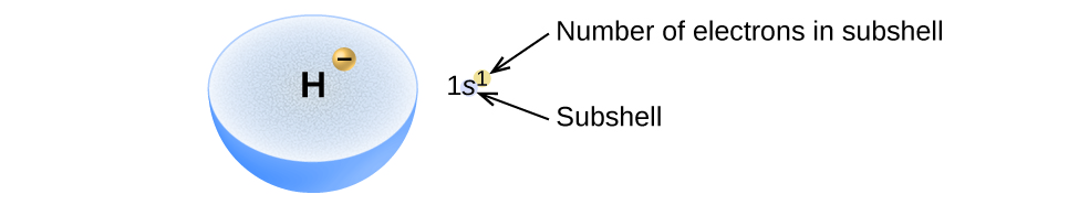 """A light blue hemisphere is labeled H. At a location about midway between the center and outer edge of the hemisphere, a small yellow-orange sphere is shown that is labeled with a negative sign. To the right of this diagram is the electron configuration 1 s superscript 1. The superscript is shown in a small yellow-orange circle. This superscript is labeled, """"Number of electrons in subshell,"""" and the s is labeled, """"Subshell."""""""