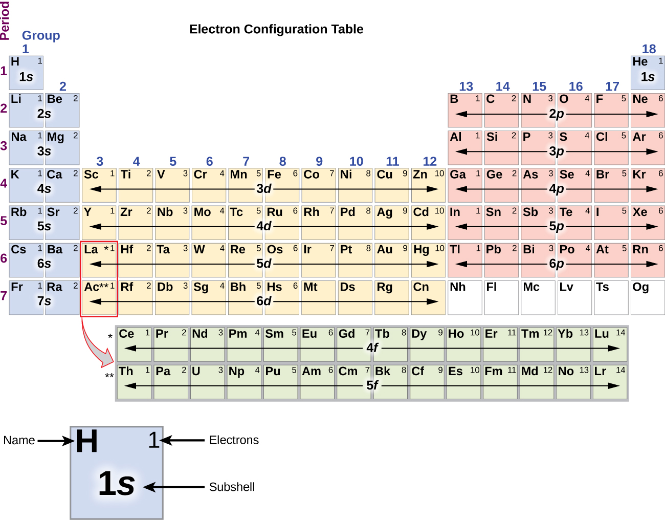 """In this figure, a periodic table is shown that is entitled, """"Electron Configuration Table."""" Beneath the table, a square for the element hydrogen is shown enlarged to provide detail. The element symbol, H, is placed in the upper left corner. In the upper right is the number of electrons, 1. The lower central portion of the element square contains the subshell, 1s. Helium and elements in groups 1 and 2 are shaded blue. In this region, the rows are labeled 1s through 7s moving down the table. Groups 3 through 12 are shaded orange, and the rows are labeled 3d through 6d moving down the table. Groups 13 through 18, except helium, are shaded pink and are labeled 2p through 6p moving down the table. The lanthanide and actinide series across the bottom of the table are shaded grey and are labeled 4f and 5f, respectively."""