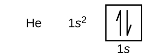 """In this figure, the element symbol H e is followed by the electron configuration, """"1 s superscript 2."""" An orbital diagram is provided that consists of a single square. The square is labeled below as """"1 s."""" It contains a pair of half arrows: one pointing up and the other down."""