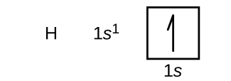 """In this figure, the element symbol H is followed by the electron configuration is 1 s superscript 1. An orbital diagram is provided that consists of a single square. The square is labeled below as, """"1 s."""" It contains a single upward pointing half arrow."""
