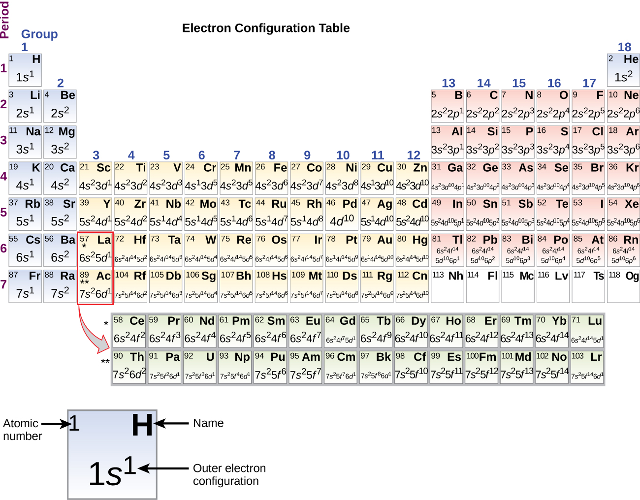 """A periodic table, entitled, """"Electron Configuration Table"""" is shown. The table includes the outer electron configuration information, atomic numbers, and element symbols for all elements. A square for the element hydrogen is pulled out beneath the table to provide detail. The blue shaded square includes the atomic number in the upper left corner, which is 1; the element symbol, H, in the upper right corner; and the outer electron configuration in the lower, central portion of the square. For H, this is 1s superscript 1."""